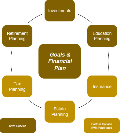 Get PDF Are You and Your Retirement Plan All Right? (Executional